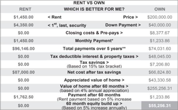 buy rent 2